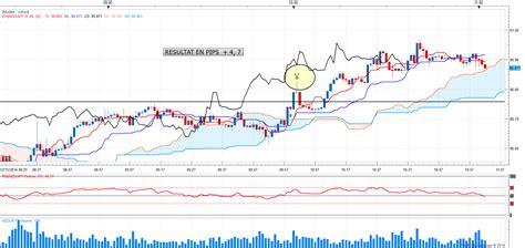 ichimoku swing trading system scalping forex with ichimoku