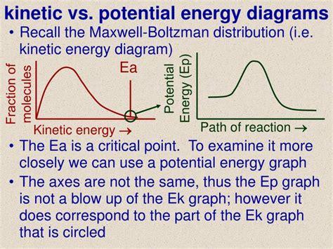 kinetic and potential energy venn diagram roller coaster kinetic potential energy diagram wiring