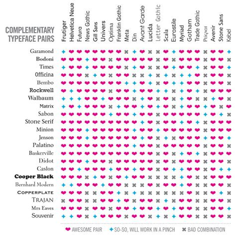 typography chart 25 trending font pairings ideas on font