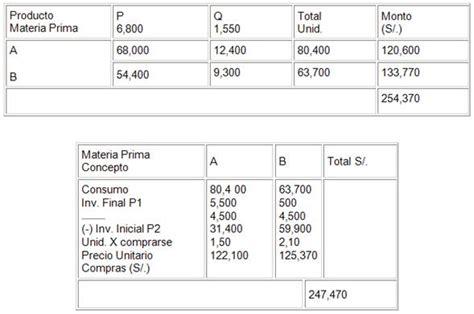 clase 4 presupuesto de materia prima compras e presupuesto empresarial p 225 gina 2 monografias com