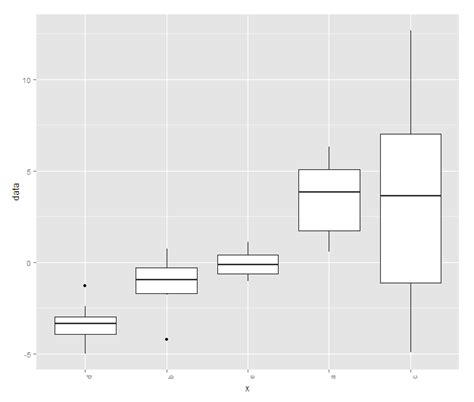 ggplot theme structure order sorting a boxplot in r by the mean of the factor