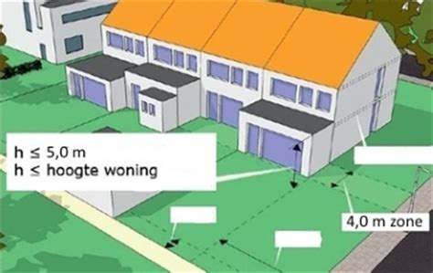 maximale grootte tuinhuis geen vergunning omgevingsvergunning wanneer vergunningsvrij kosten
