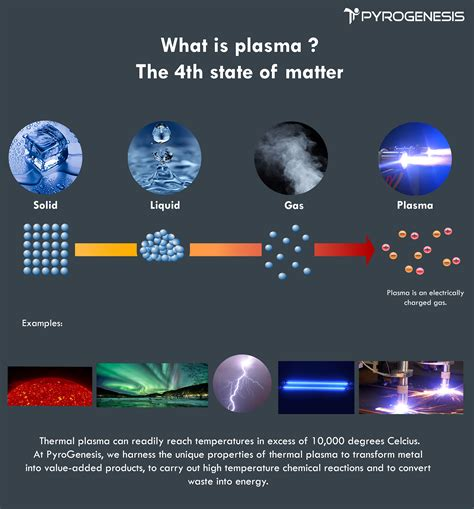 what is plasma matter what is plasma pyrogenesis canada inc