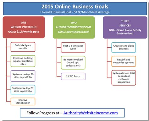 business goal template 2015 business goals authority website income