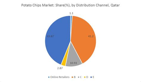 chip qatar qatar potato chips market growth trends and forecasts