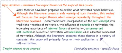 how to write a literature review for a dissertation literature review