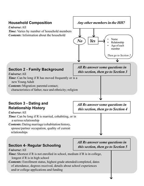 Appendix 1 appendix i ya 2008 capi questionnaire flowchart