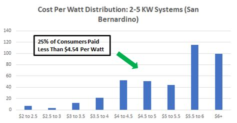 solar cell cost per watt 2016 cost of solar panels in san bernardino a guide to going solar by ohmhome