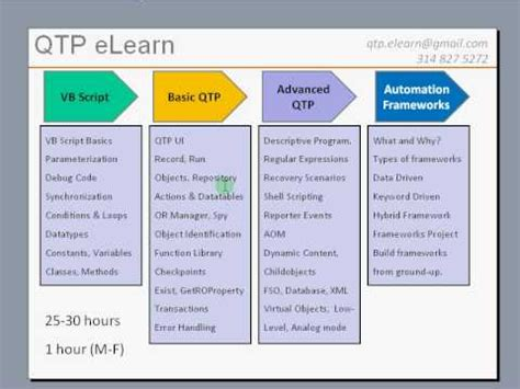 qtp tutorial website qtp elearn online training overview qtp vb script
