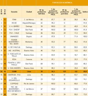 America Economia Mba Ranking by El Mejor Mba Per 250 El Mba Que Te Diferencia Esan