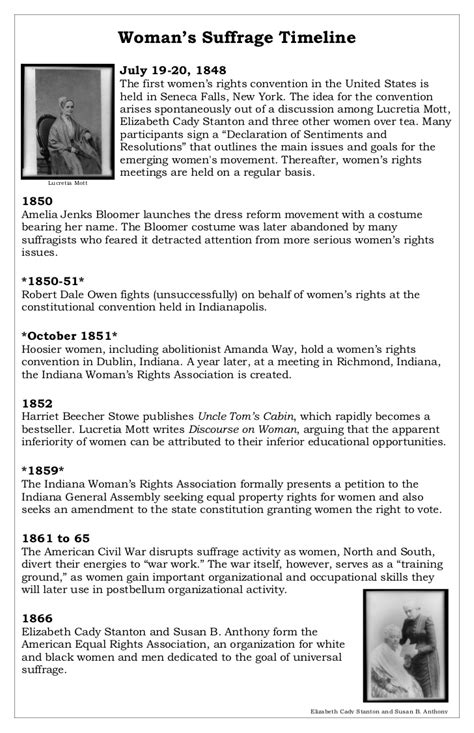 Womens Suffrage Persuasive Essay by Suffrage Timeline