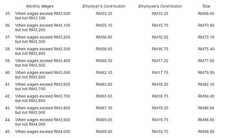 epf contribution table 2015 in malaysia socso contribution table 2016 newhairstylesformen2014 com