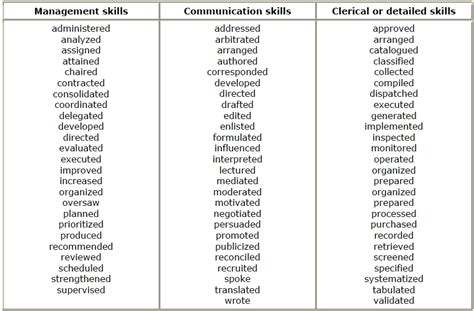 resume strong words resume verbs best resume collection