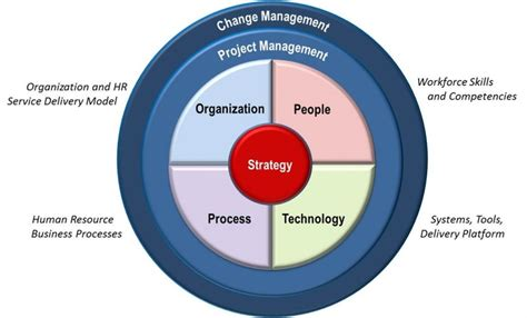 google images leadership 51 best leadership strategy images on pinterest
