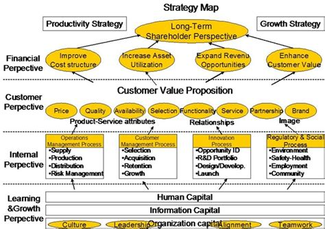 Best Mba In Strategy by Strategy Map Kaplan Norton Definition Marketing
