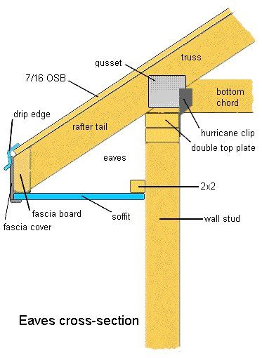 anatomy of a roof drip edge construction schedules from infoforbuilding