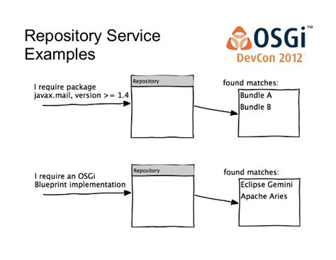 service repository pattern java what s new in the osgi enterprise release 5 0 david