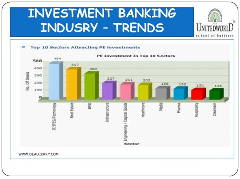 Investment Banking Careers Mba Required by Presentation On Investment Banking