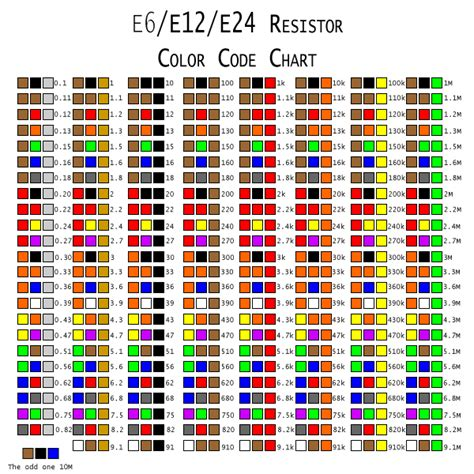 why do resistors color codes digilent inc 187 resistor color code