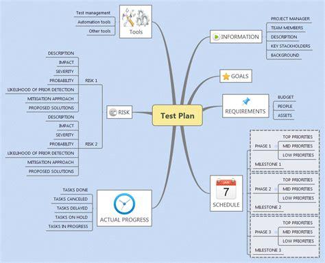 tes tools and mind maps mind maps for software testing eurostar huddle