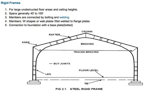 design of rigid frame knees rigid framing stiffeners at load points bearing points