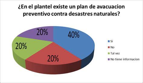 preguntas basicas para obtener informacion personal en ingles desastres naturales sin 243 nimo de inseguridad