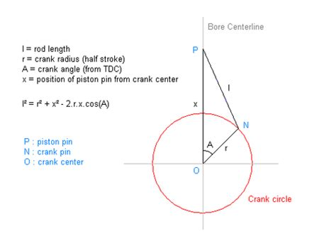 layout definition animation piston motion equations wikipedia