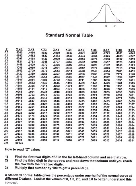 Cumulative Normal Distribution Table by Commonly Used Distribution In Quality