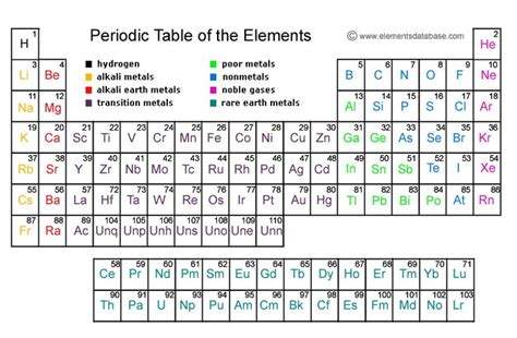 S Symbol Periodic Table by Periodic Table Symbols