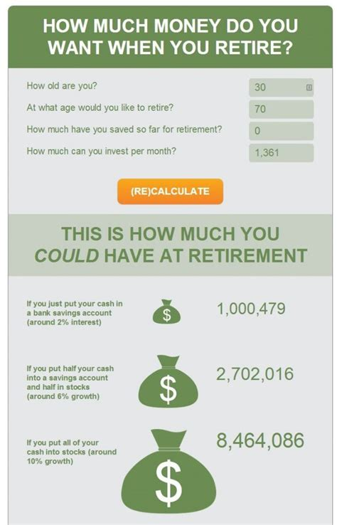 How Much Money Does It Take To Retire Comfortably by What Does It Take To Retire As A Millionaire