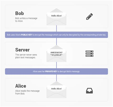 email layout explained protonmail security features