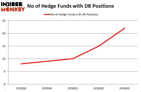 How To Get Into A Hedge Fund Without An Mba by Hedge Funds Pile Into Deutsche Bank Ag Usa Db At