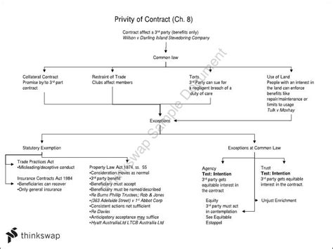 contract remedies flowchart parol evidence rule flowchart flowchart in word