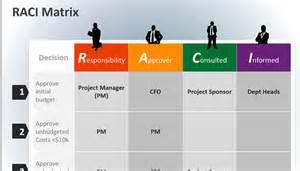 responsibility assignment matrix raci ameen pasha