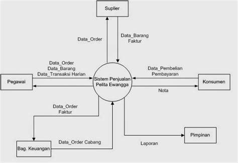 Konteks diagram dfd level 0 sistem informasi perpustakaan 178128 contoh diagram konteks dan dfd sistem informasi penjualan ccuart Gallery