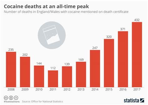 chart cocaine deaths    time peak statista