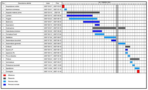 gantt diagram template 3 gannt ganttchart template