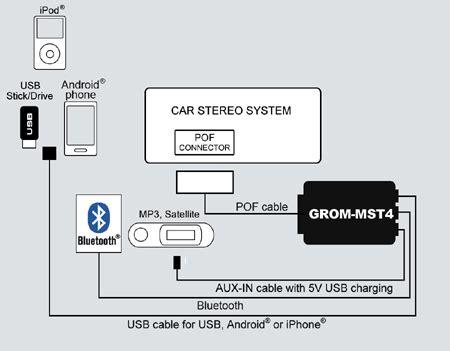 audi q7 a6 a4 a8 2005 2009 grom audio mmi usb android