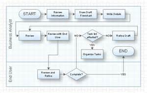visio swim lane diagram template quotes