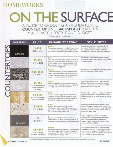 Kitchen Countertop Comparison by Countertop Guide Outdoor Kitchen Countertops Counter Tops And House Blogs