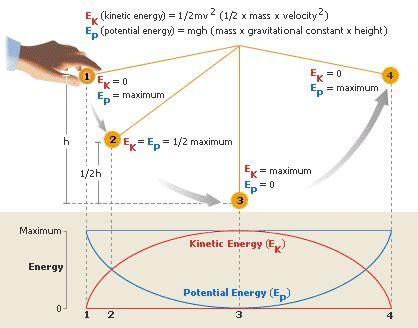swinging axe pendulum pr 233 sentation g 233 n 233 rale du cours