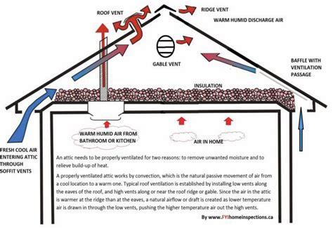 do i need an attic fan proper attic ventilation tips from burke emergency