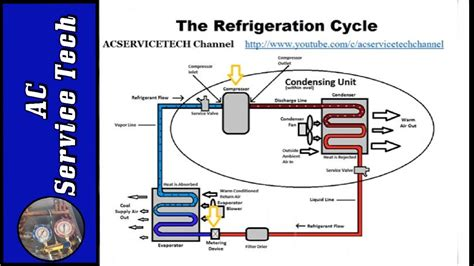 process of ac section refrigeration cycle tutorial step by step detailed and