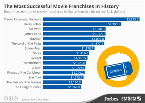 best american franchises the most successful franchises in history infographic