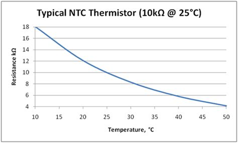 ntc thermistor means thermister 10k ntc