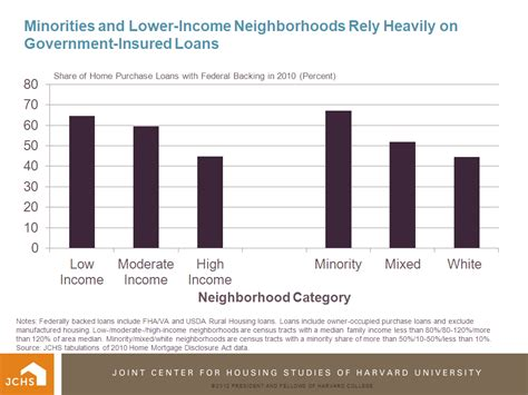 housing loans for low income