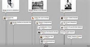 Events That Led Up To The Civil War Essay by Jmurphy1ecs A Topnotch Site