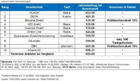 Kfz Versicherung G Nstiger Bei Schwerbehinderung by Kfz Versicherung Fr 252 Hbucherrabatte Sind Nicht Immer 1