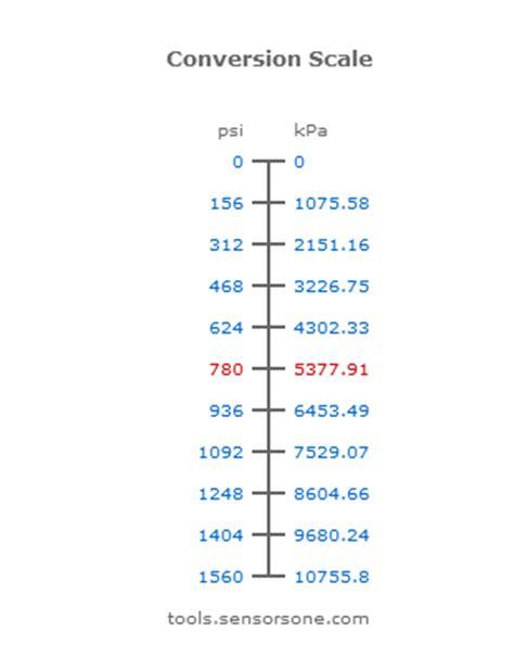 converter quilos para pounds psi pounds per square inch pressure unit