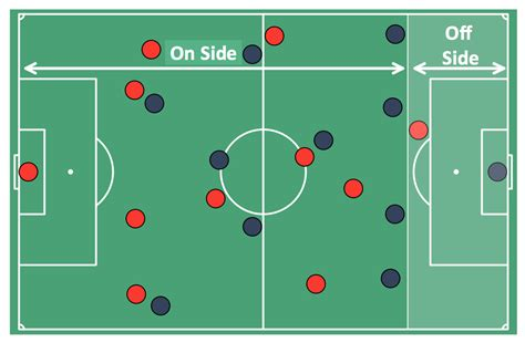 hockey offsides diagram hockey rink dimensions soccer football formation